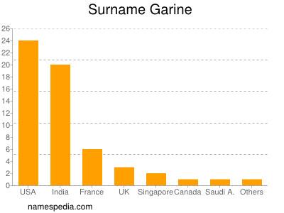 Surname Garine