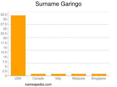 Surname Garingo