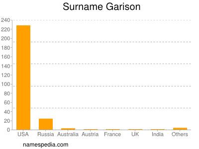 Surname Garison