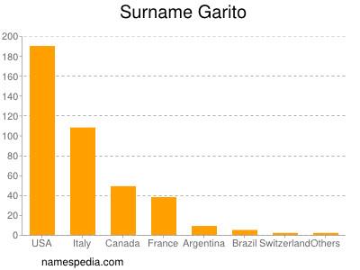 Surname Garito