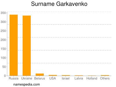 Surname Garkavenko