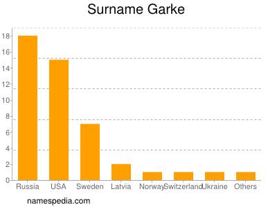 Surname Garke