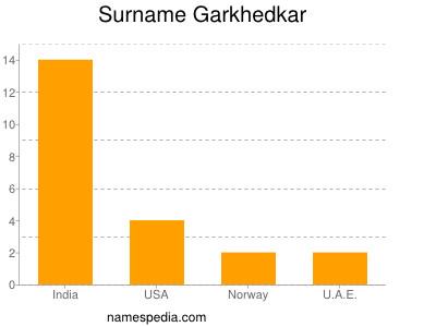 Surname Garkhedkar