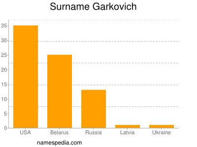 Surname Garkovich