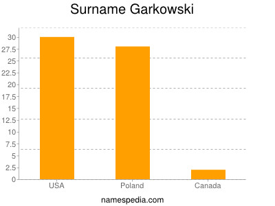 Surname Garkowski