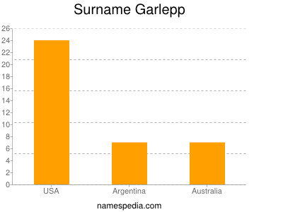 Surname Garlepp
