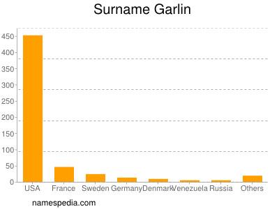 Surname Garlin