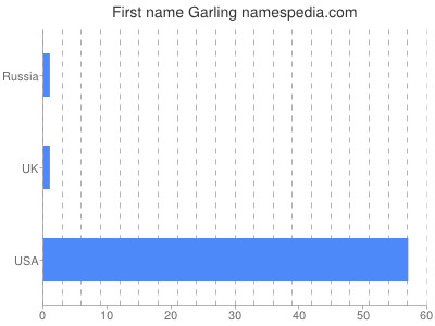 Given name Garling