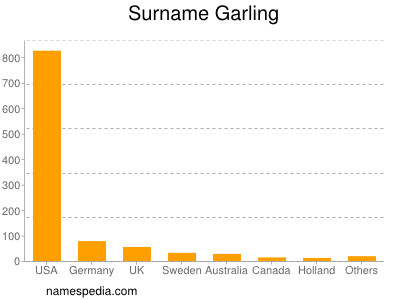 Surname Garling