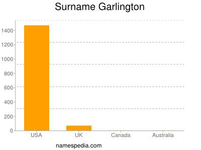 Surname Garlington