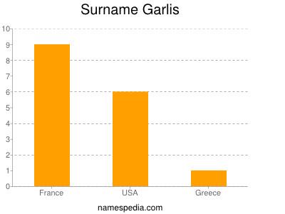 Surname Garlis