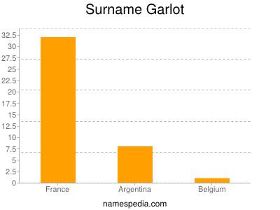 Surname Garlot