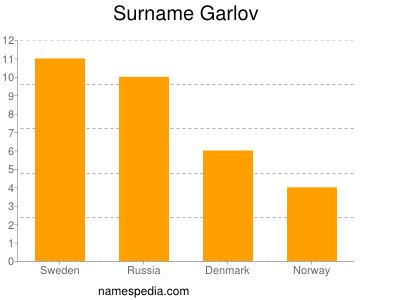 Surname Garlov