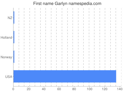 Given name Garlyn