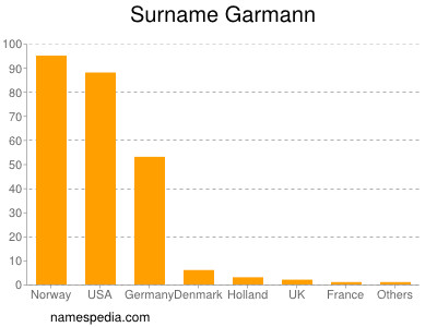 Surname Garmann