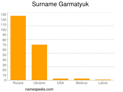 Surname Garmatyuk