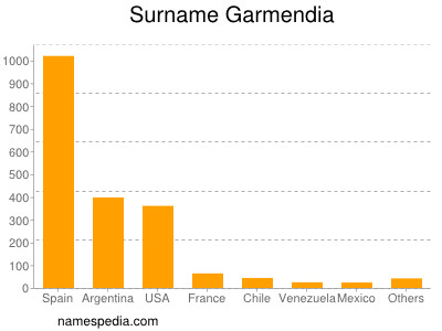 Surname Garmendia
