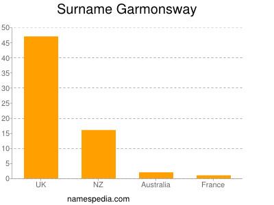 Surname Garmonsway