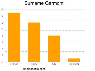 Surname Garmont