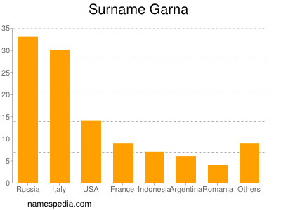 Surname Garna