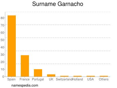 Surname Garnacho