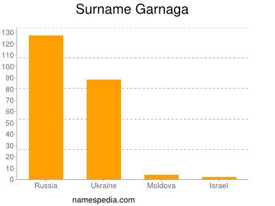 Surname Garnaga