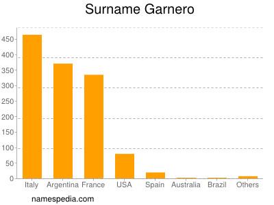 Surname Garnero