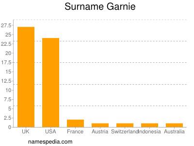 Surname Garnie