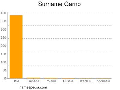Surname Garno