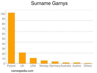 Surname Garnys