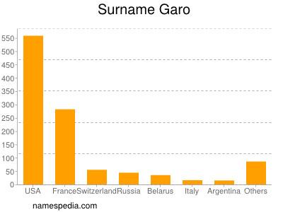 Surname Garo