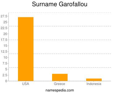 Surname Garofallou