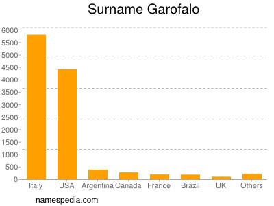 Surname Garofalo