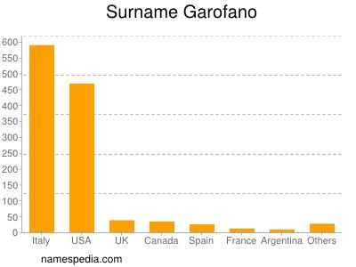 Surname Garofano