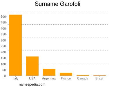 Surname Garofoli