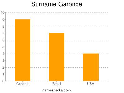 Surname Garonce