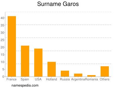 Surname Garos