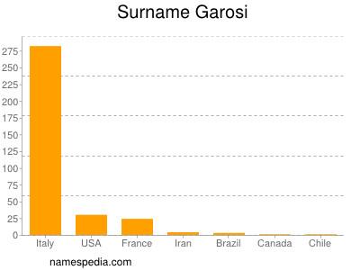 Surname Garosi