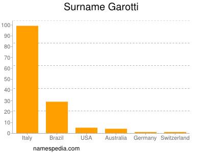 Surname Garotti