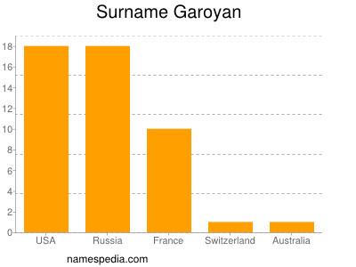 Surname Garoyan