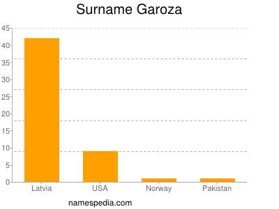 Surname Garoza