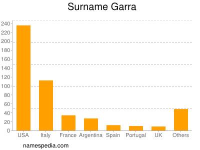 Surname Garra