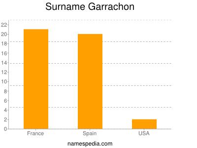 Surname Garrachon