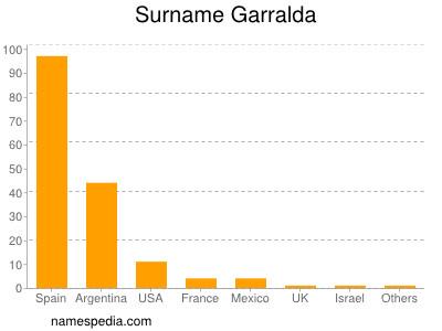 Surname Garralda