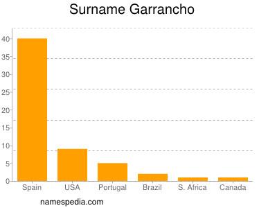 Surname Garrancho