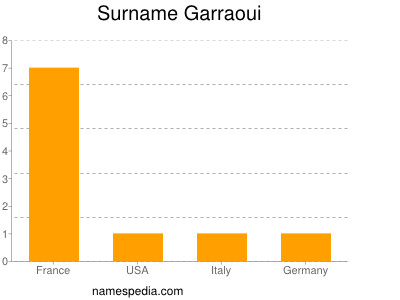 Surname Garraoui