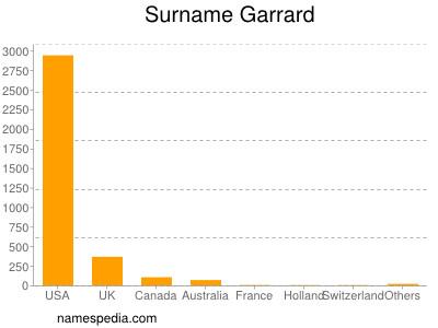 Surname Garrard