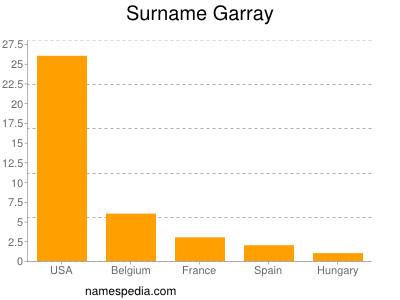 Surname Garray