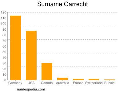 Surname Garrecht