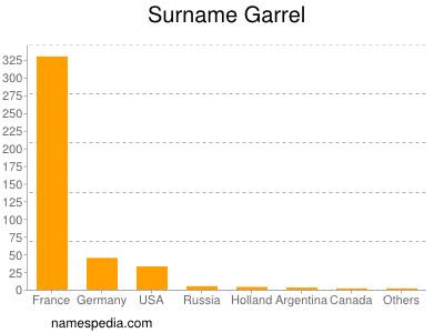 Surname Garrel